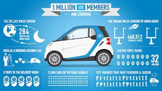 Car2Go - Hassle Free Driving - Anytime, Anywher