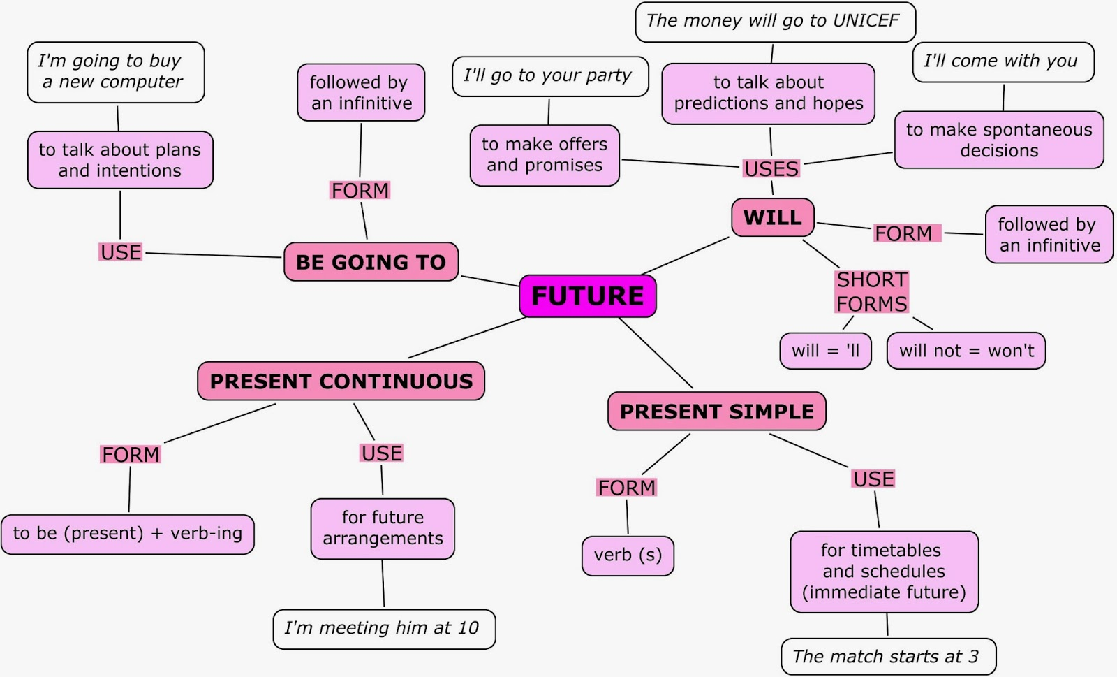 Blog Educativo Future Tenses