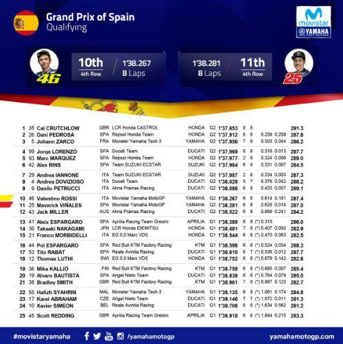 Hasil Kualifikasi MotoGP Spanyol