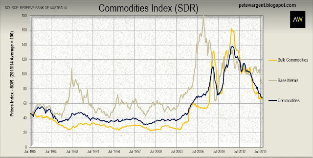No respite for commodity prices