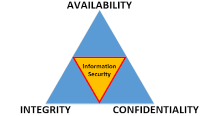 Information Security Triad