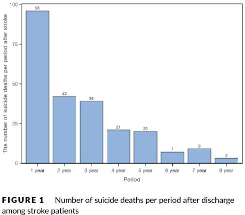 図:脳卒中患者の自殺傾向