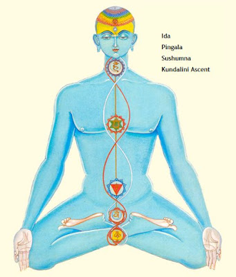 Kundalini awakening as per Hamsa Upanishad