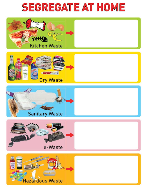 Segregate & Manage Our Waste At Home, turn our Waste to Energy, Waste to Energy, Segregate waste at home, recycle waste, wet waste, dry waste