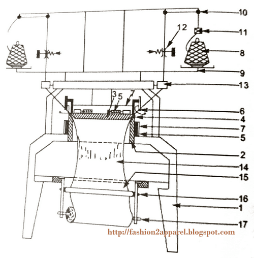 Schematic diagram of a knitting machine