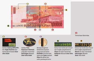 Bentuk Uang Kertas bagian belakang dan Deskripsinya