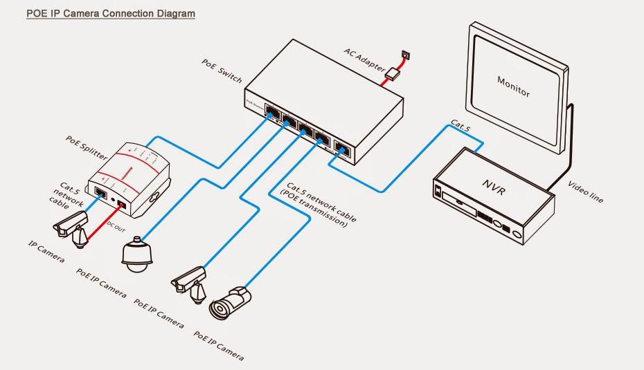 Poe Ip Camera Wiring Diagram Wiring Diagram