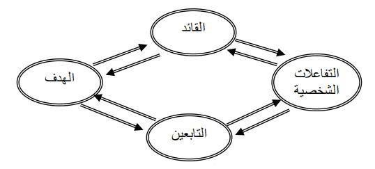مكونات عملية القيادة