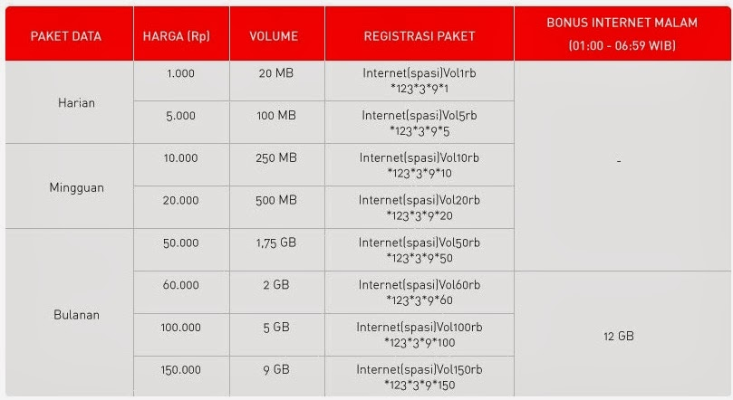 Paket Internet Smartfren Volume Based