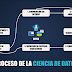 [Azure Machine Learning] El proceso de la Ciencia de Datos