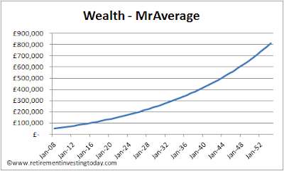 MrAverage's journey to £800,000