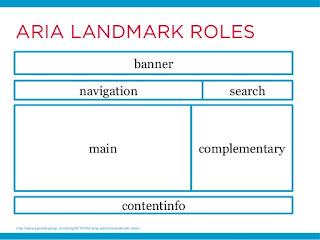 Principales roles de WAI-ARIA