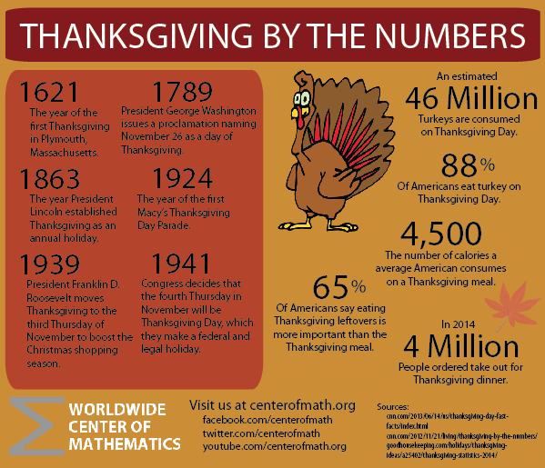 The Center Of Math Blog Thanksgiving Facts And Figures
