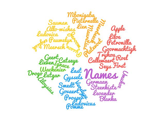 Drogo, First Names, Lieven,  Ludovicus, Petronilla,  Aloysius (Allo-wishes),   Leoander, Prosper, Pieternelle, Ludovica,  Roel, Lien, Pomme,  (Apple in english), Mbonigaba, Liloe, Umuhoz, Sauman, Blanka,  Lutgar, Geert, Ignace, Jeroom, Germaan,   Mauritius,       Last Names,  Gyssels, Van de Catseye Callewaert   Pysson  Platevoet Verslype Tryhou Van Meerbeeck   Goormachtigh,   Govaert, Van Steenkiste, Van Meersch,  Pauwelyn,  Seys, Wackenier,  De Smedt