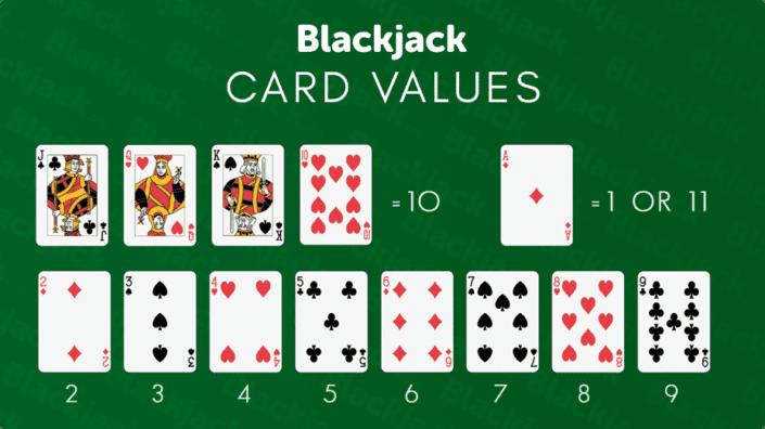 Nilai Kartu Blackjack