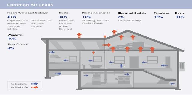 Orlando Insulation Ventilation Home Inspection