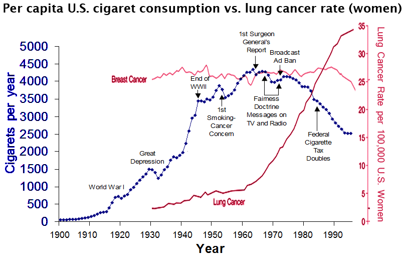cause and effect relationship smoking lung cancer