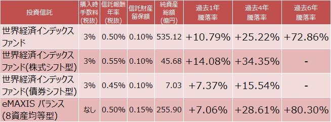 『世界経済インデックスファンド』3種と『eMAXIS バランス(8資産均等型)』運用実績比較