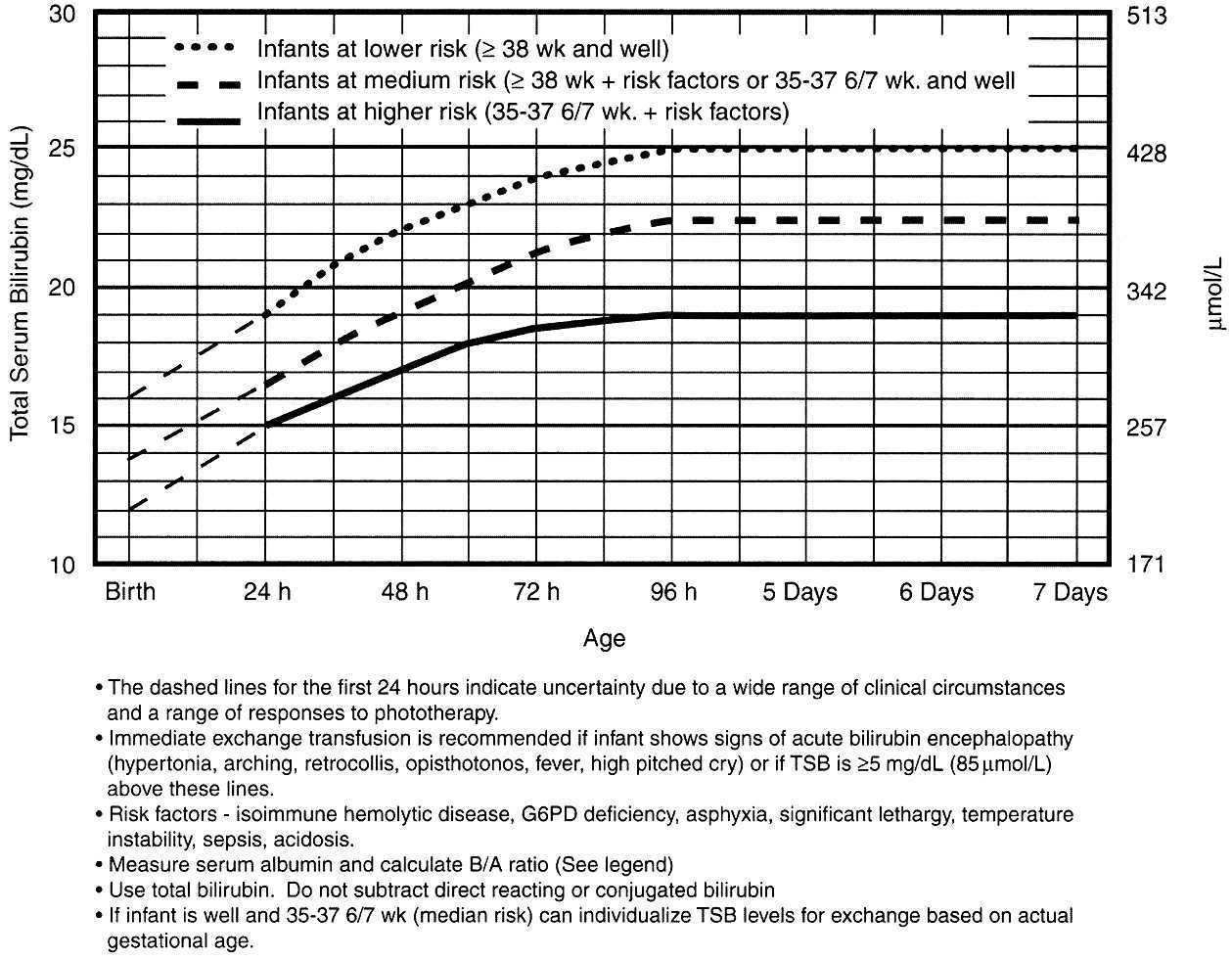 Treatment Neonatal Jaundice Guidelines