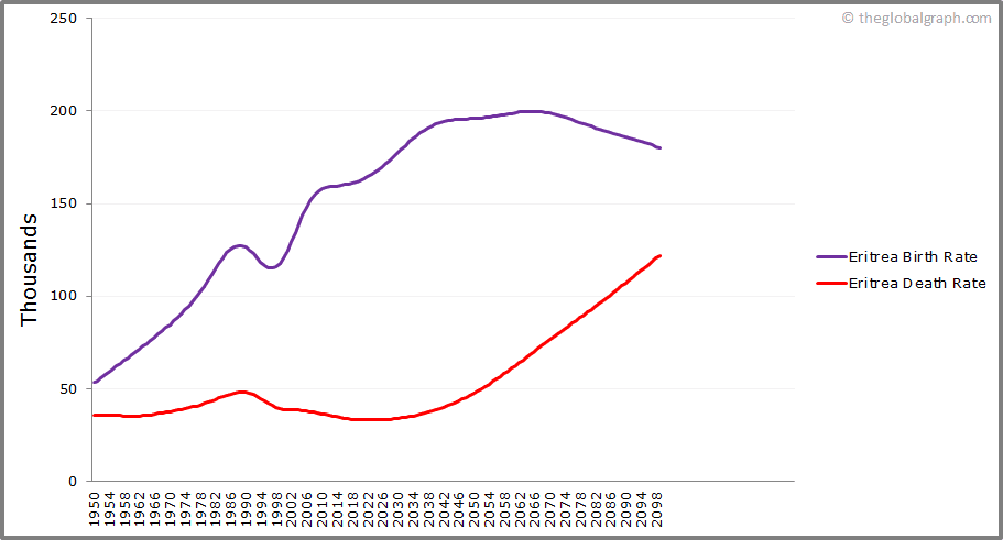 Eritrea  Birth and Death Rate