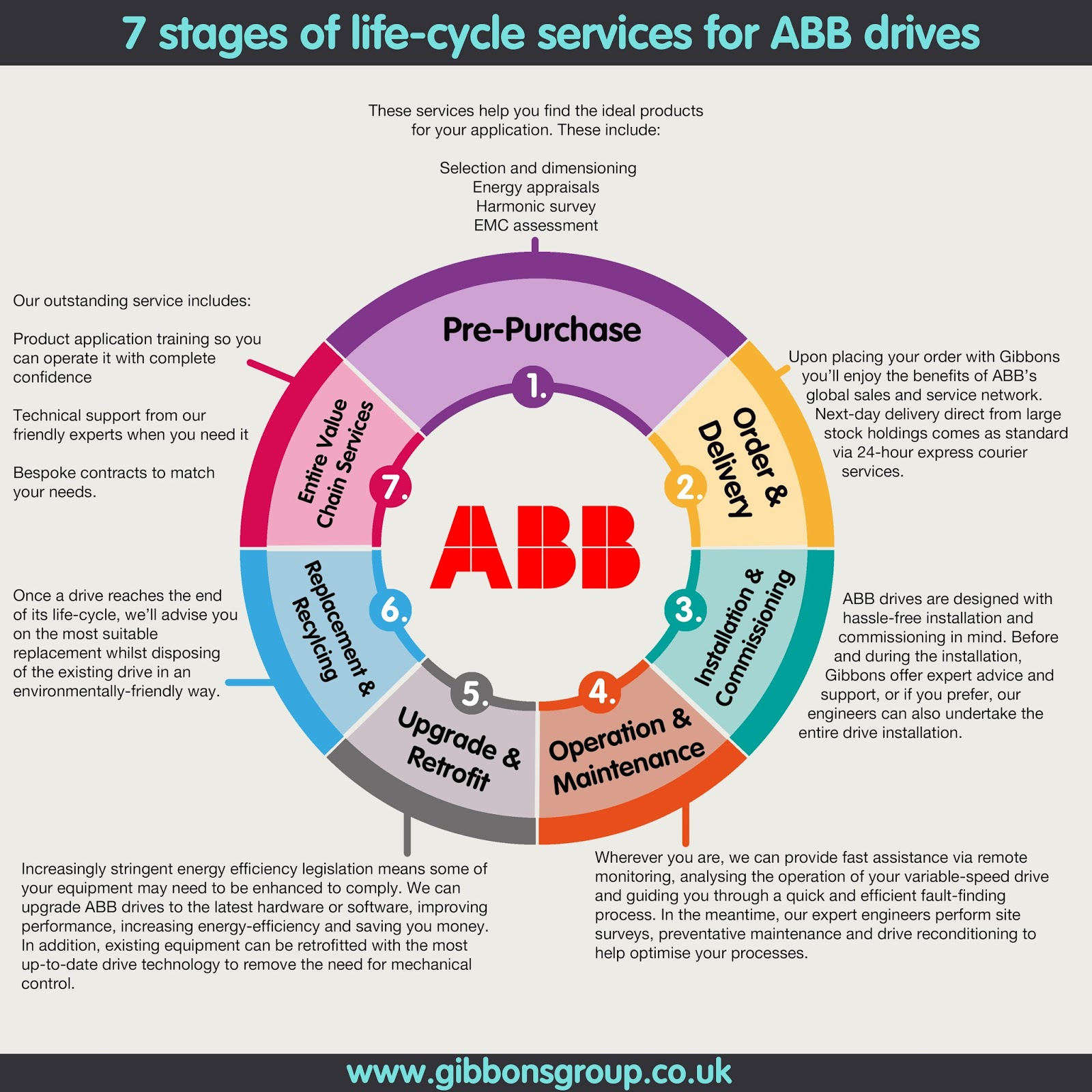 7 stages of life-cycle services for ABB drives - The ...
