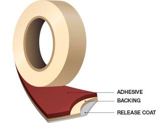 Masking Tape layers