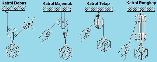 Katrol