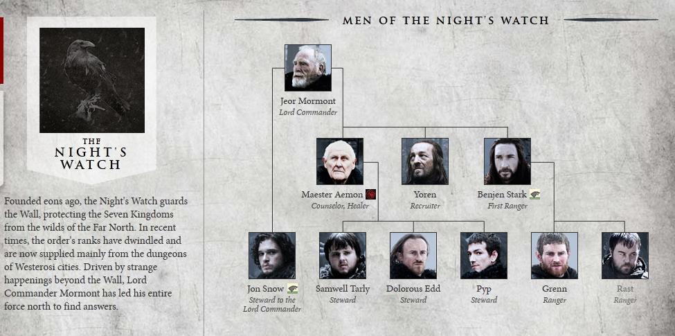Guía De Game Of Thrones De La 2ª Temporada Los Lunes Seriéfilos