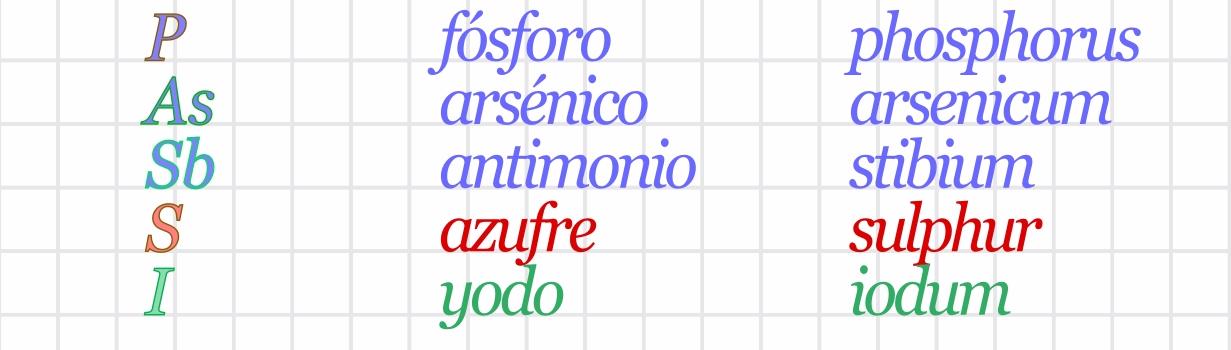 nombres de elementos en latn 2 - Tabla Periodica De Los Elementos Quimicos Con Nombres En Latin