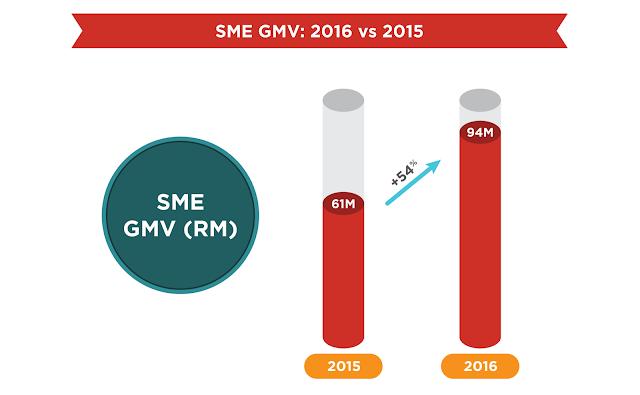SME GMV: 2016 vs 2015