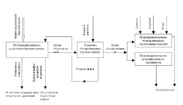 Принципиальная схема переработки отходов бурения