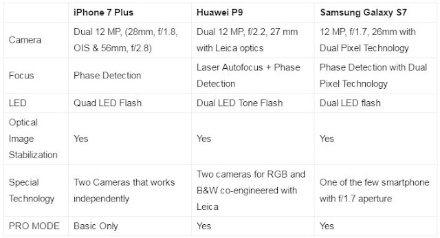 SAMSUNG VS. APPLE VS. HUAWEI! Which Has The Best Camera? FIND OUT HERE!