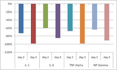 Perte-des-cytokines-du-colostrum-apres-2-et-3-jours
