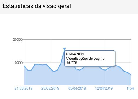 Blog Cozinha do Quintal média de 9 a 15 mil visitas/DIA