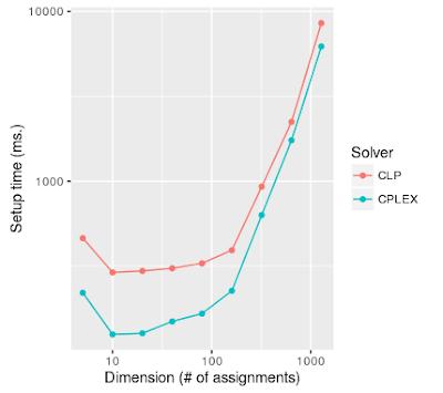 log-log plot of setup times