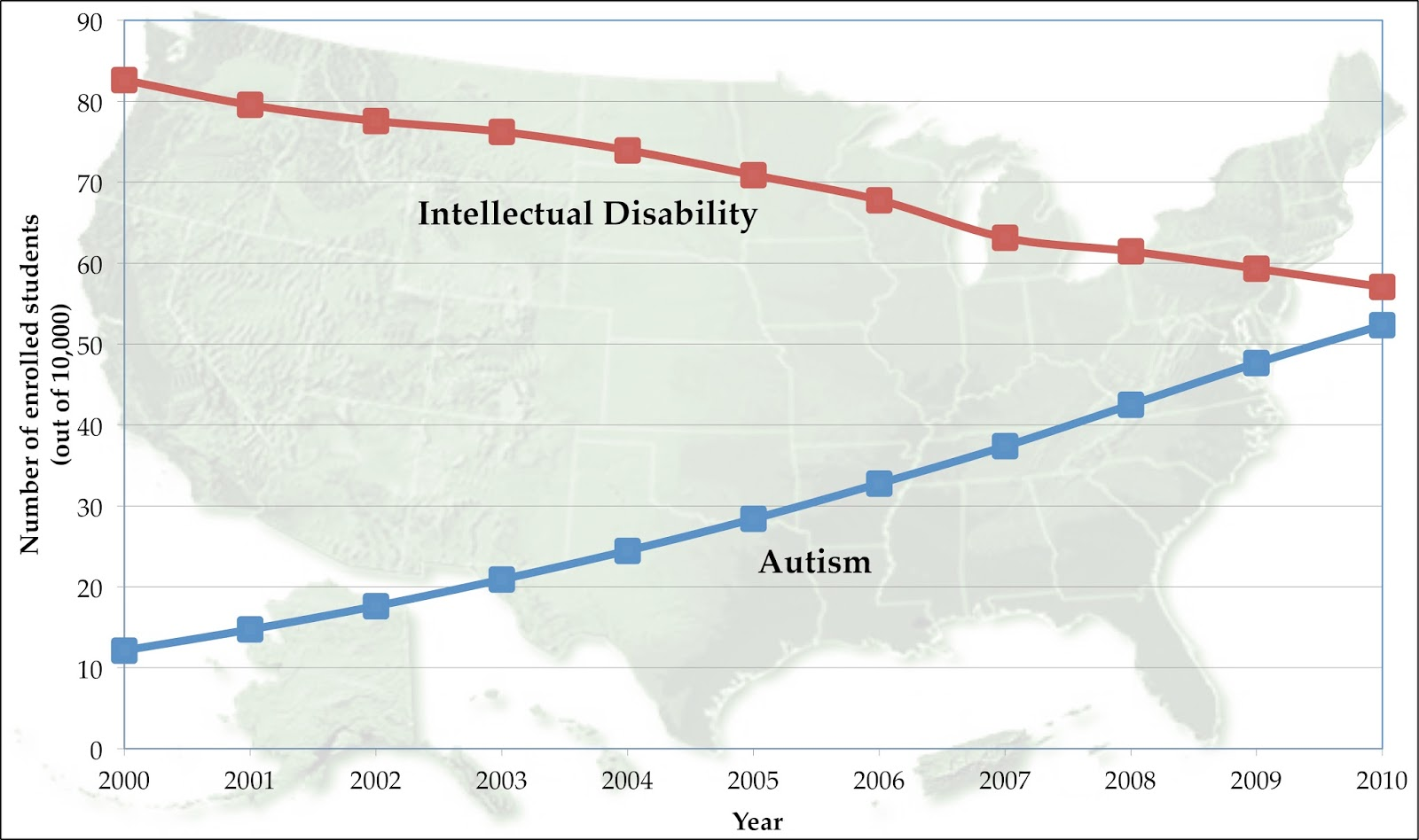 Autism rates on the rise with autism blue and intellectual disability red in special education programs in the united states from 2000 to 2010 the increase in autism freerunsca Choice Image