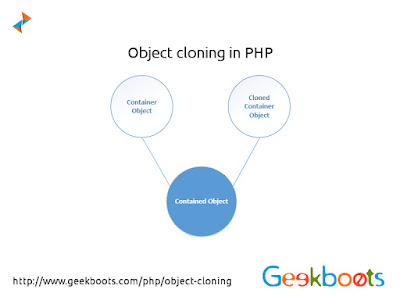https://www.geekboots.com/php/object-cloning