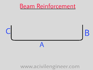 estimating, reinforcement