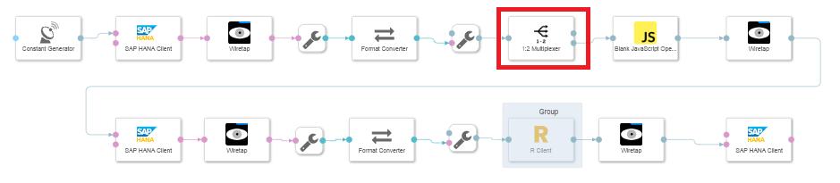 SAP Data Hub and R: Time series forecasting