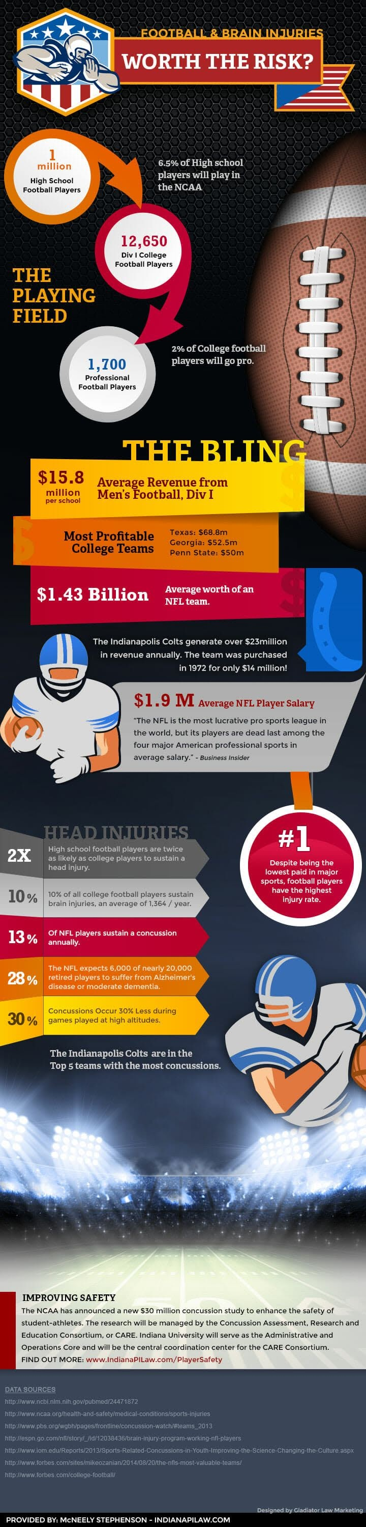 Football & Brain Injuries Worth The Risk #infographic