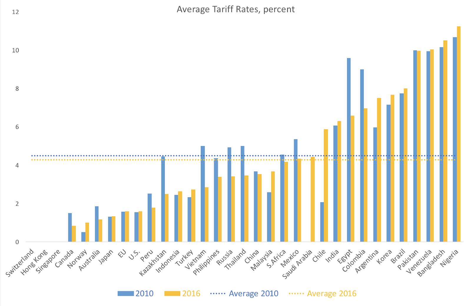 25 3 18 Average Tariffs 2000 2016 Macro