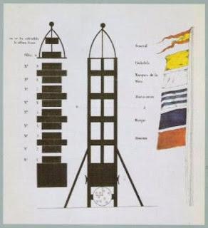 La telegrafía óptica en España