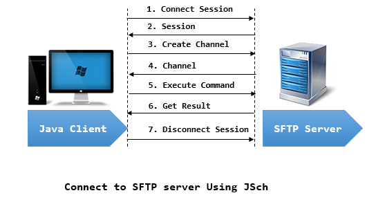 JSCH - Java Secure Channel  | HSA Learn