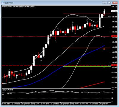 Ganancias del USD/JPY continúan sin pausa