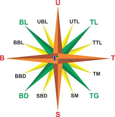 10 macam kompas pedoman kompas dan cara menggunakan kompas