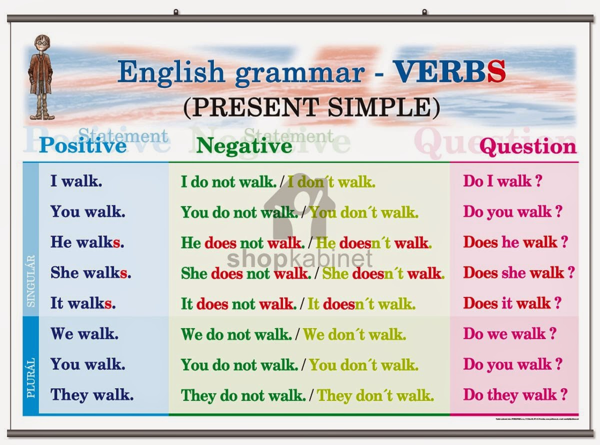 The Interactive English Classroom Simple Present Quiz