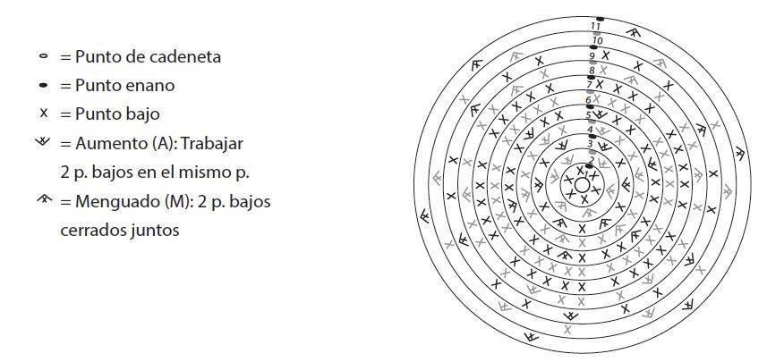 El blog de Dmc: Como leer un patrón gráfico de amigurumi