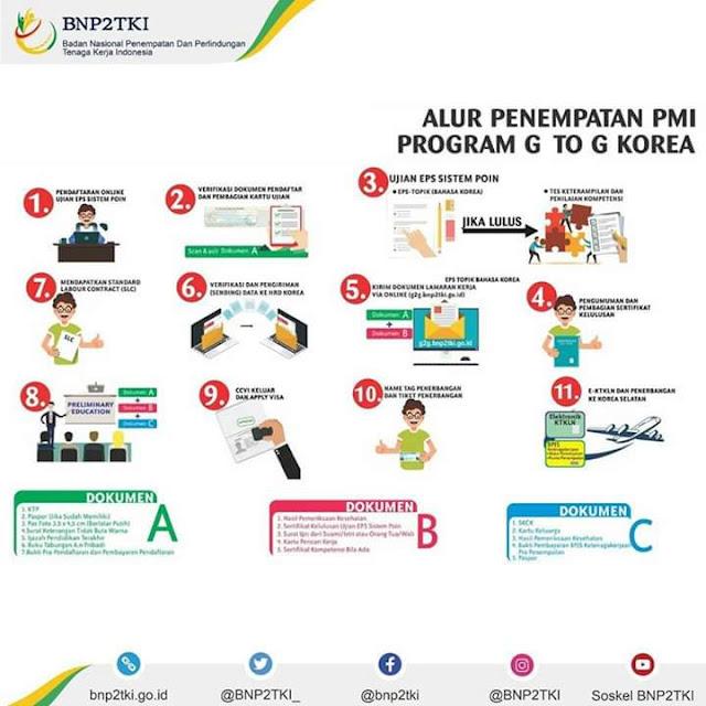 Alur penempatan PMI sistem g2g korea