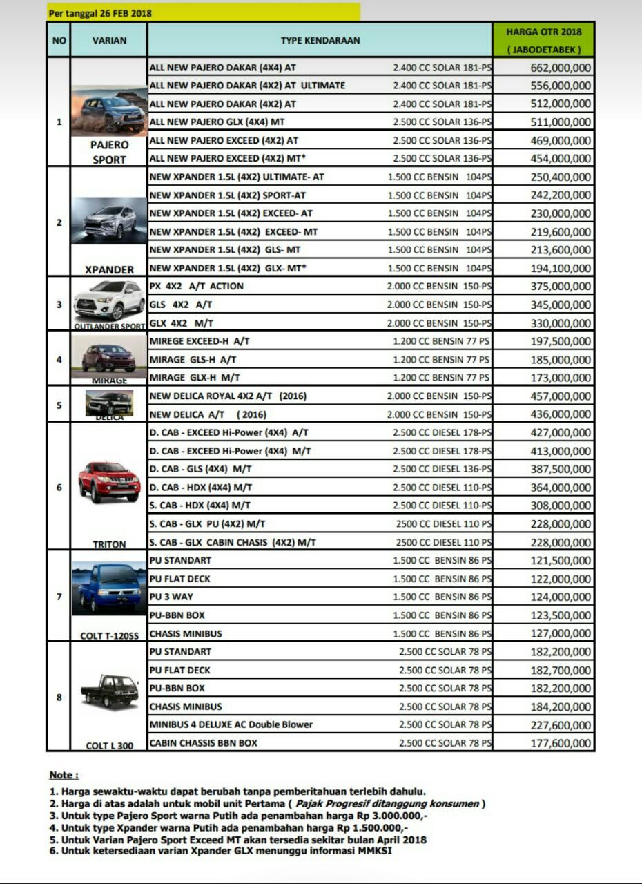 Daftar Harga Mobil Baru Mitsubishi Otr Jakarta 2018 Showroom Mitsubishi Jakarta Bogor Depok Tangerang Bekasi Dealer