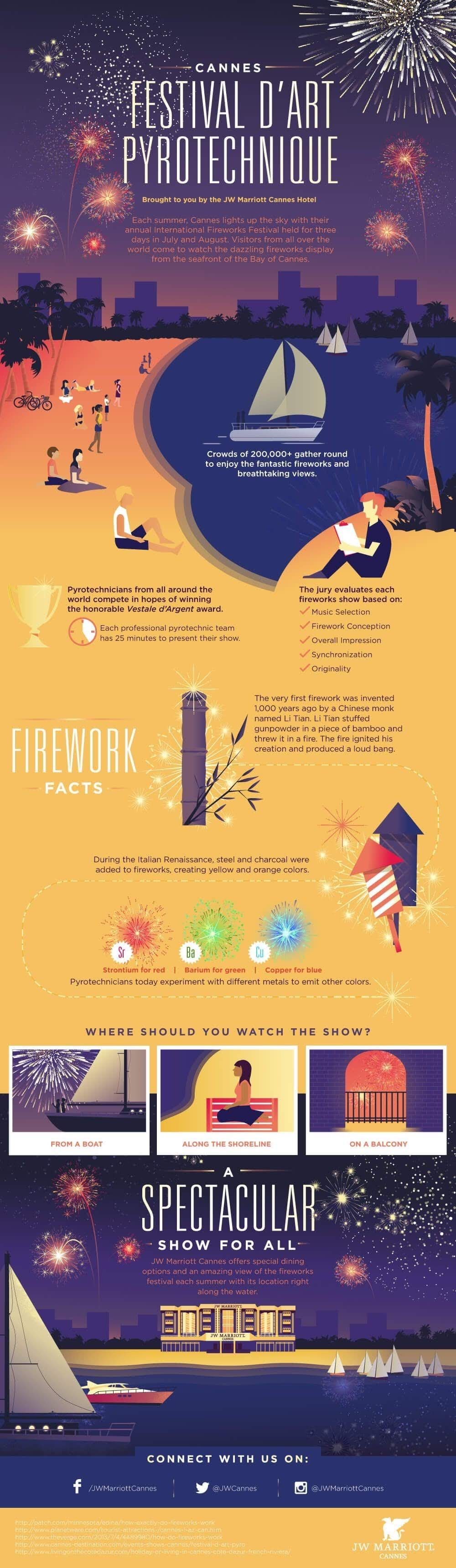 festival-dart-pyrotechnique-cannes-infographic